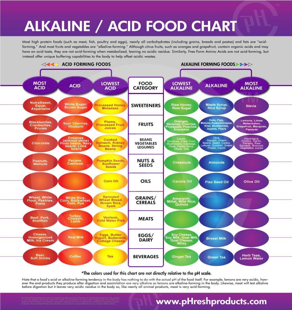 Alkaline Food Chart Dr Sebi - Acid alkaline food chart jewel